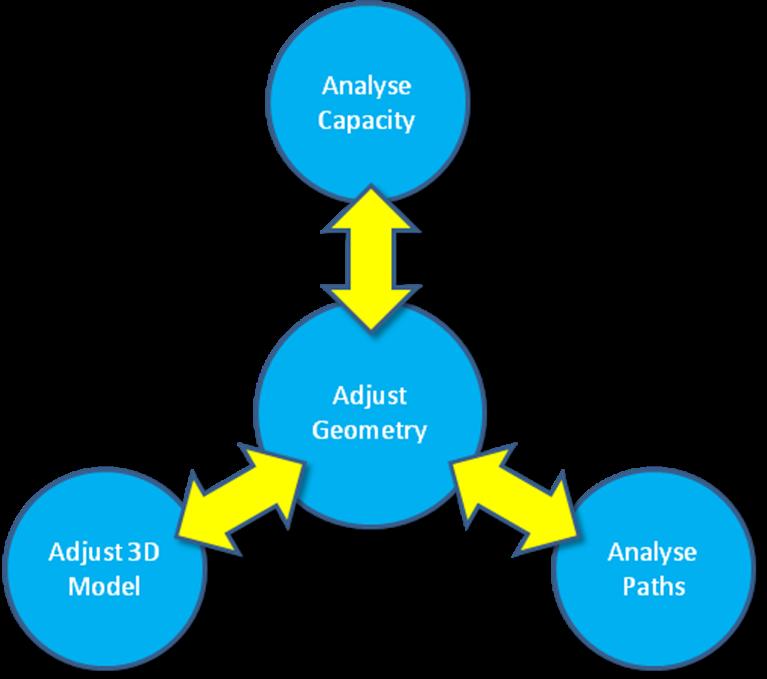 Läbilaskvuse analüüs, siirdekoridoride kontroll, 3D mudeli loomine.
